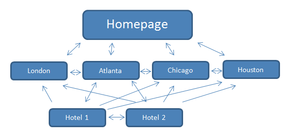 On page :Internal linking structure