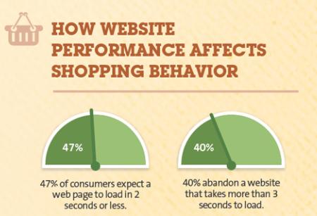 How website performance affects shopping behaviour