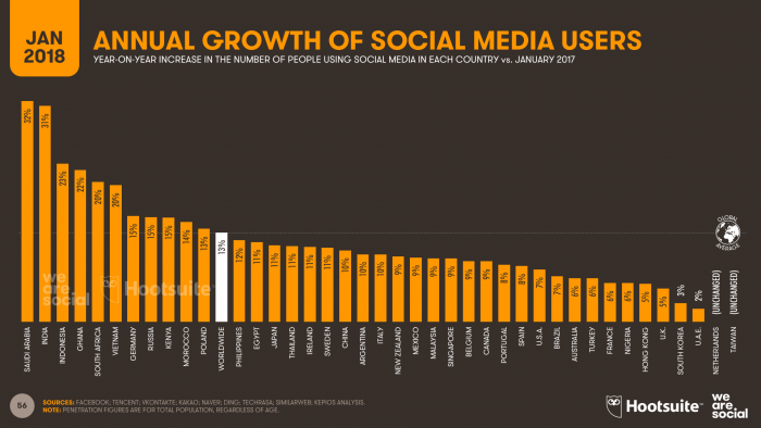 3 DIGITAL-IN-2018-008-GROWTH-IN-SOCIAL-MEDIA-USERS-700x394