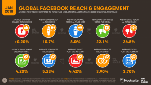 4 DIGITAL-IN-2018-015-FACEBOOK-REACH-ENGAGEMENT-700x394
